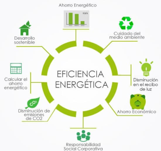 TN energia eficiente datos